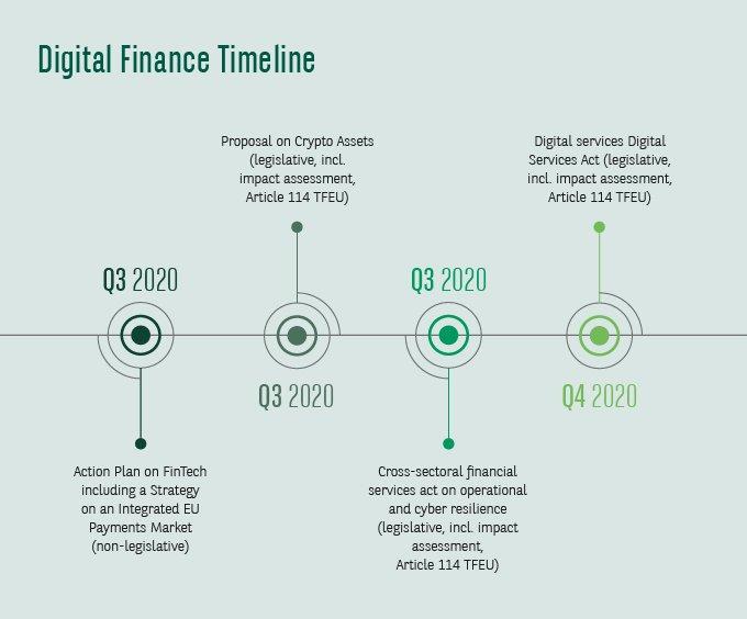 Digital Finance Timeline