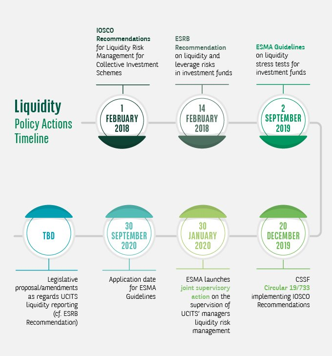 Liquidity Policy Actions Timeline