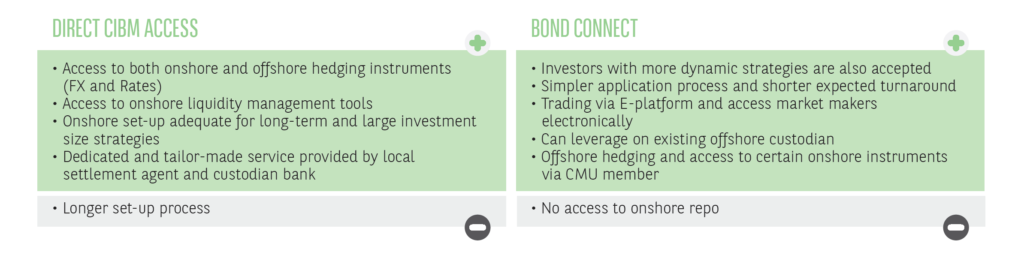 Comparisson between direct cibm access and bond connect