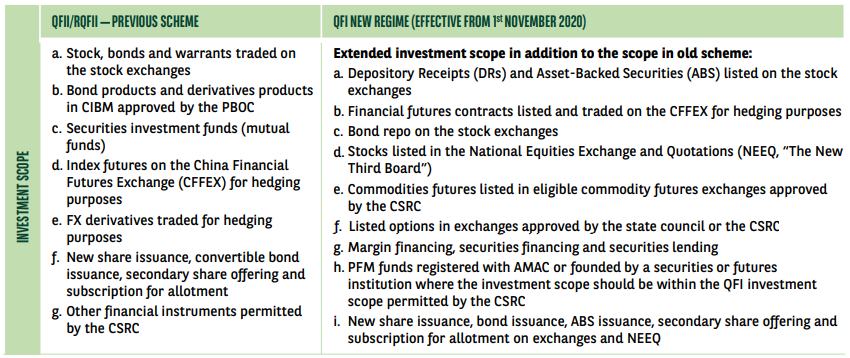 China's capital markets under QFI scheme