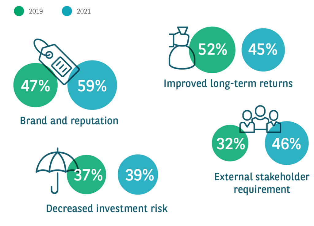 Drivers of ESG investment Graph